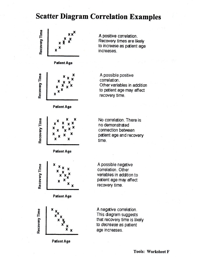 Scatter diagram Correlation Examples