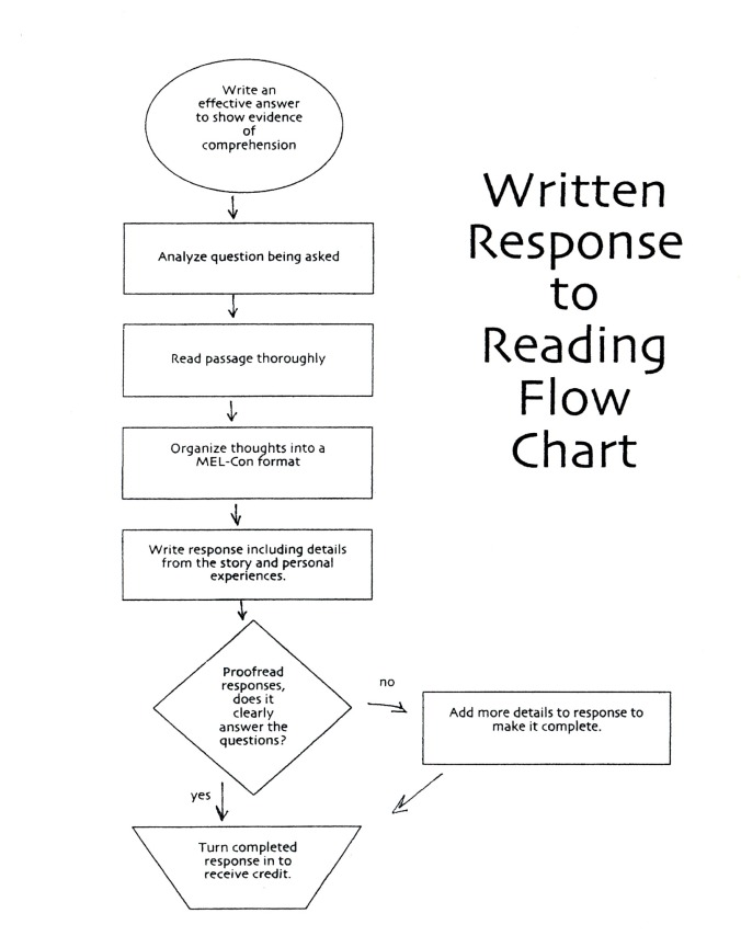 Written response to Reading flow chart